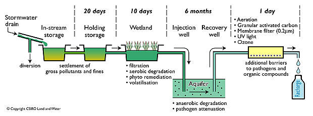 The figure demonstrates how stormwater can be converted into drinking water using the ASTR system.