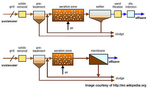 A schematic showing conventional activated sludge process (top) and membrane bioreactor process (bottom).