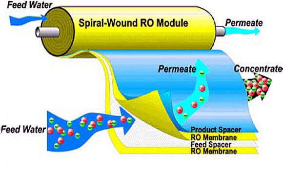 Schematic of the RO process, which uses a spiral-wound membrane module.