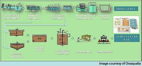 A diagram showing sewage treatment process of the plant.