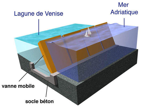 A three-dimensional picture of the MOSE flood gate system. Image courtesy of Irønie.