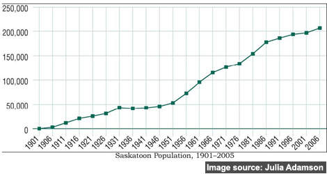 Saskatoon's population growth from 1901 – 2005; the city was incorporated in 1906, when the population was only 5,000.