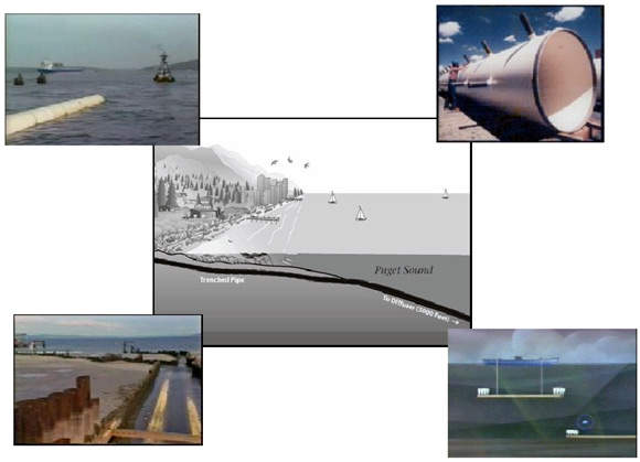 Main picture, a typical section through the new outfall; a tug pulls outfall sections into place (top left); a section of the diffuser (top right); near-shore trench sheeting (bottom left); graphic of barge-mounted cranes lowering outfall segment (bottom right).