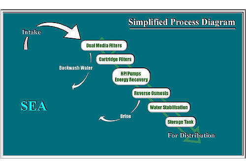 SWRO Process Diagram