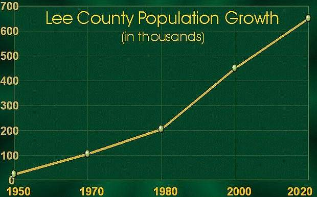 Lee County has seen rapid population growth since 1950, which is predicted to continue for at least ten years.