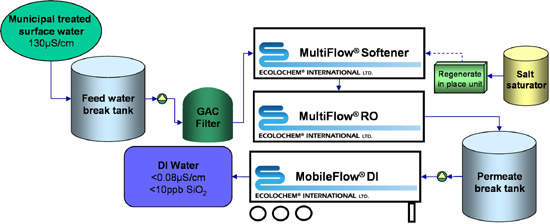 Treatment plant schematic; the design includes filtration through particulate and activated carbon media, ion-exchange softening, single pass polyamide membrane reverse osmosis (RO) with ion-exchange polishing and off-site regeneration.