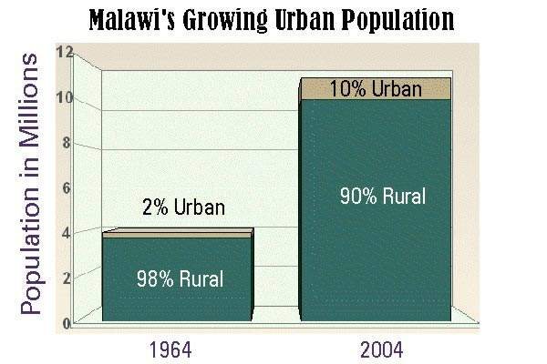 Comparison of rural and urban populations in 1964 and today. The DWS III project is part of Malawi's national water services development master plan, drawn up to meet the needs of a growing population and increasing urbanisation.