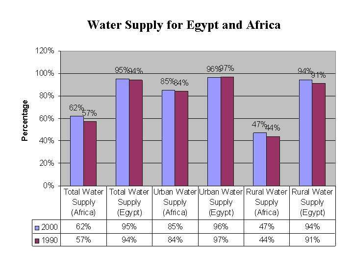 Graph showing the water supply of Egypt in comparison to the rest of Africa.