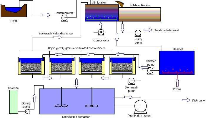 Diagram showing the water treatment plant's treatment process.