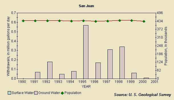Graph showing ground water withdrawal in the San Juan municipality.