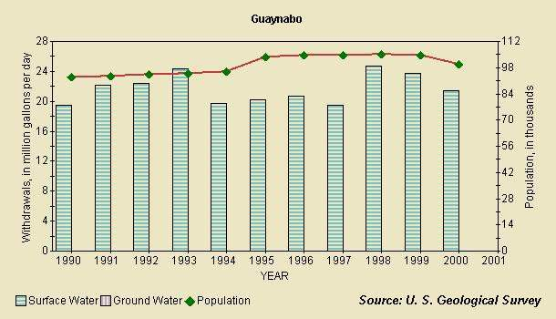 Graph showing surface water usage in the Guaynabo municipality.