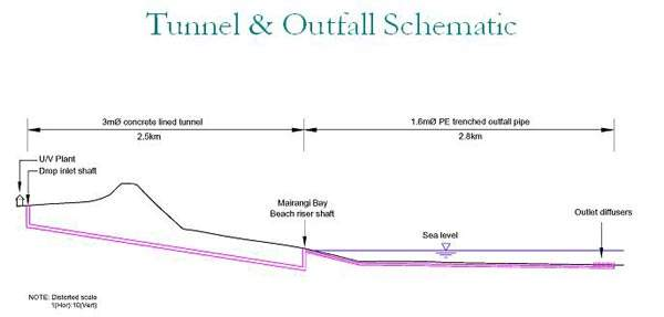 Tunnel and outfall schematic. The timing of the new sea outfall construction, which had originally been scheduled for stage 6 of the project (to be delivered by 2010), has been brought forward by two years.