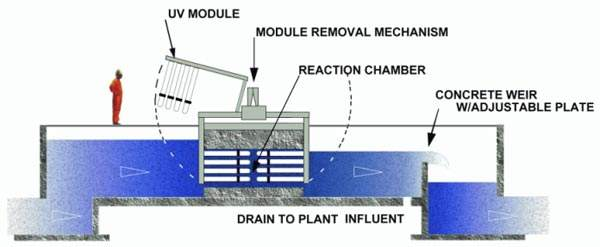 Schematic configuration for the UV treatment equipment.
