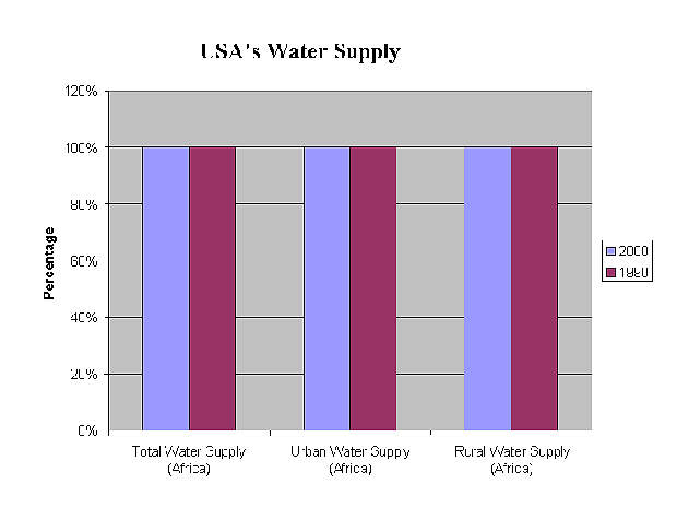 Graph showing the supply of water throughout the USA.