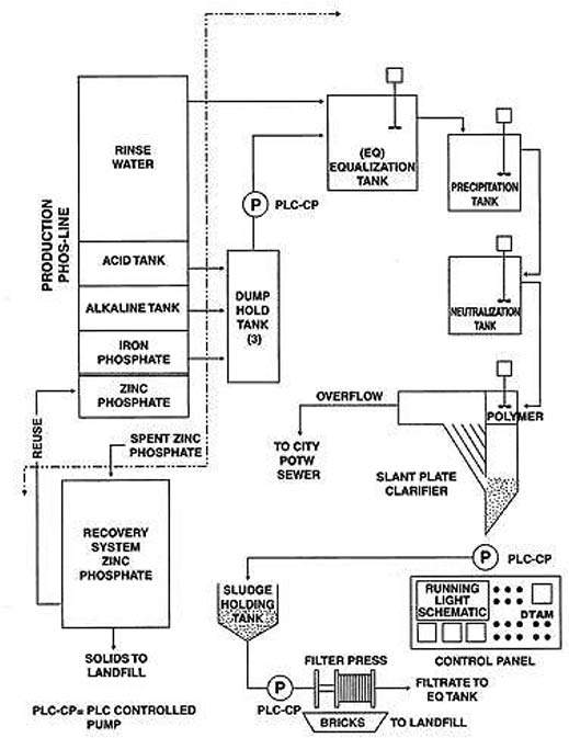 Process flow diagram of the phosphating and related waste treatment system.