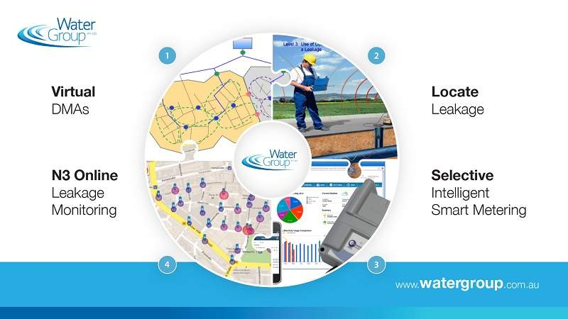 water loss management
