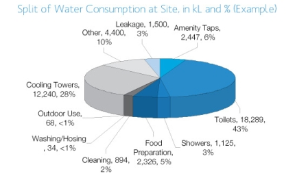 Water use assessment