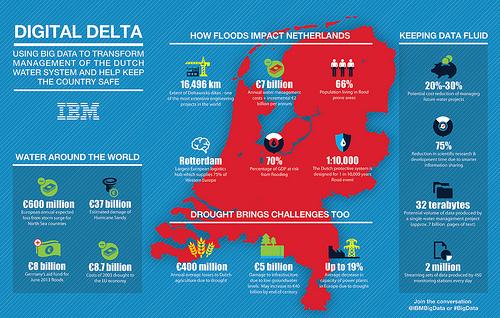 IBM Digital Delta